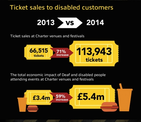 Infographic for disabled customers impact on ticket sales.